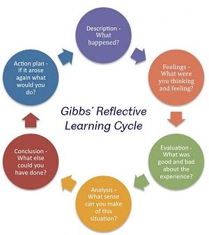 Reflective practice and self - evaluation in learning