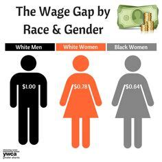 Gender Inequality In The Workplace, Essay Sample